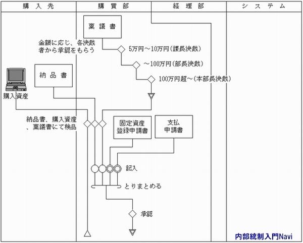 固定資産管理システム