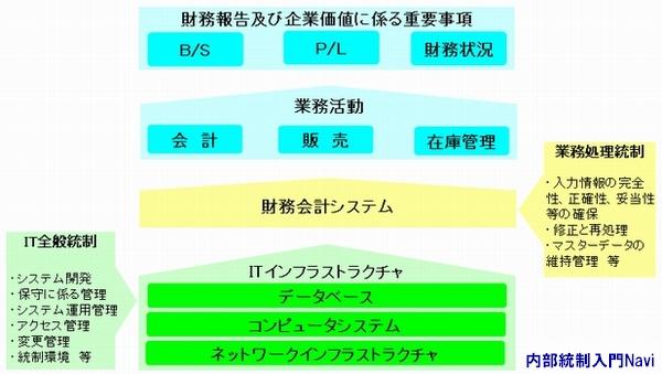 全般統制,業務処理統制
