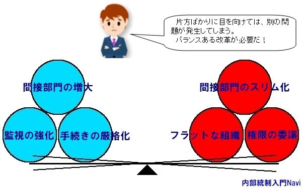 内部統制,管理制度