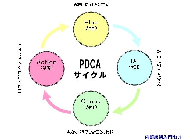 PDCAサイクル,Plan,Do.Check,Action