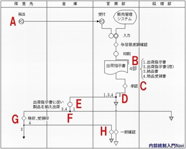 フローチャート図の作成例