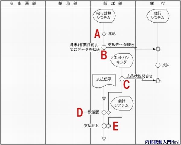 業務フローチャート作成方法