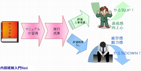 マニュアル,人事考課