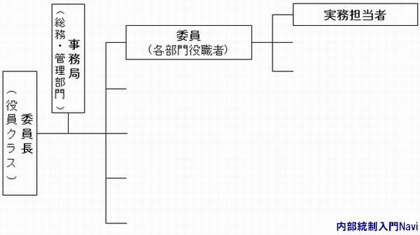 マニュアル作成,プロジェクト