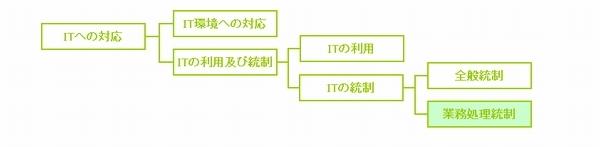 業務処理統制,情報処理