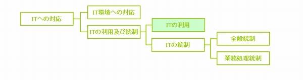 ITの利用,統制活動,情報伝達