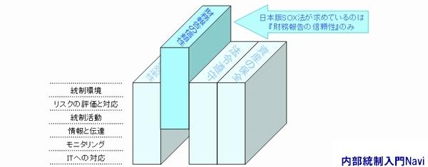 J-SOX法,財務報告