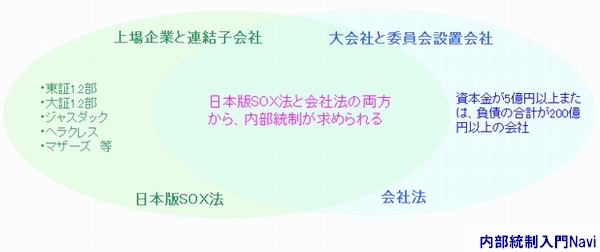 日本版SOX法,会社法